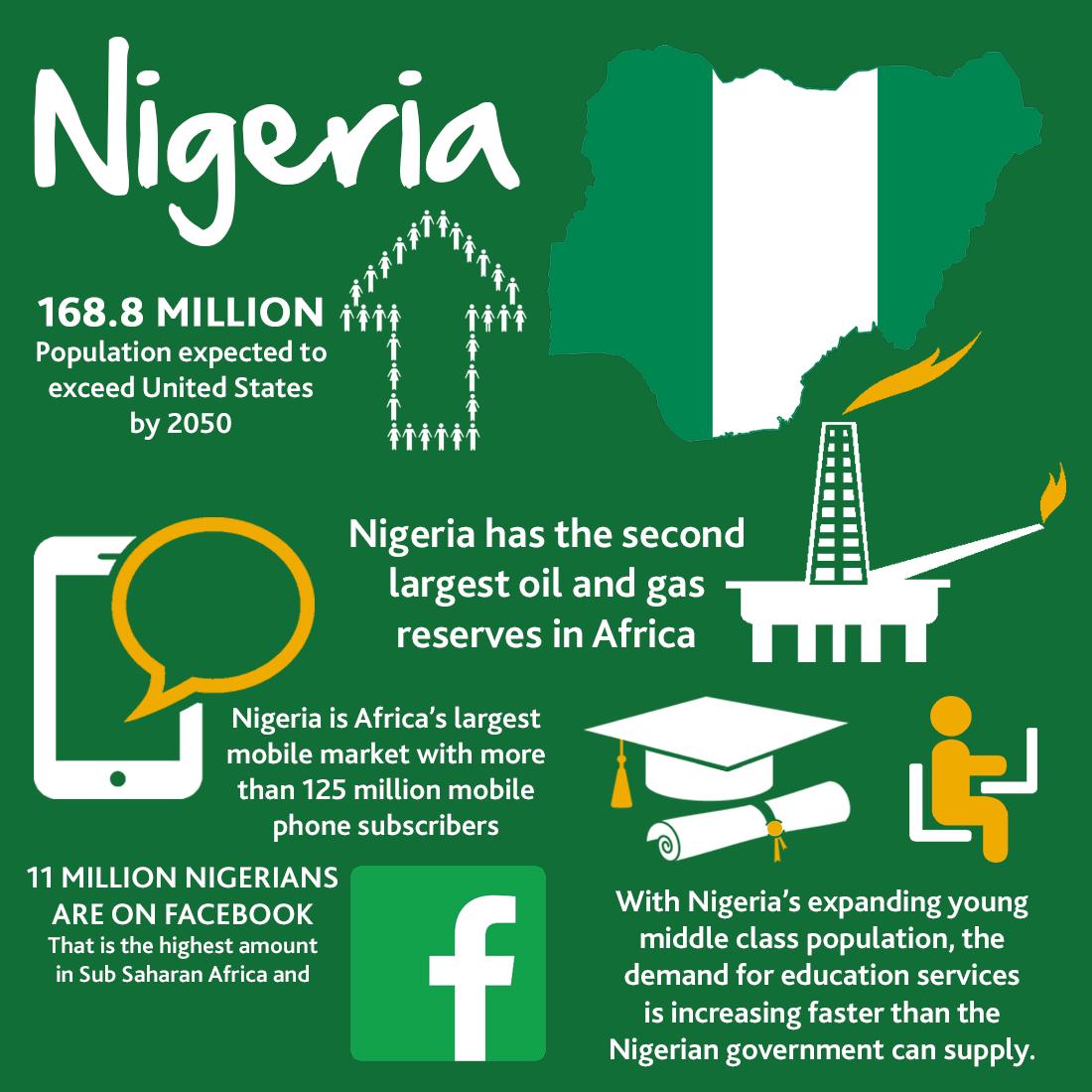 Business In Nigeria Profile