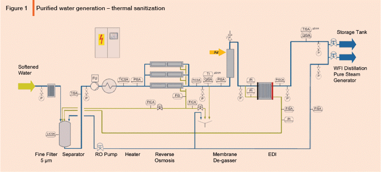 Design Considerations for Water Distillation Systems